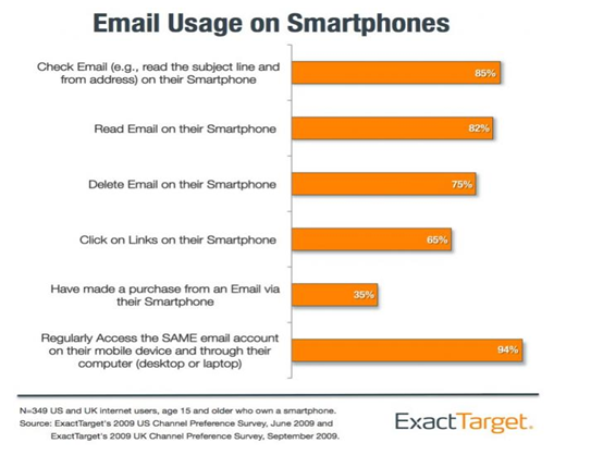 Email Usage on Smartphones